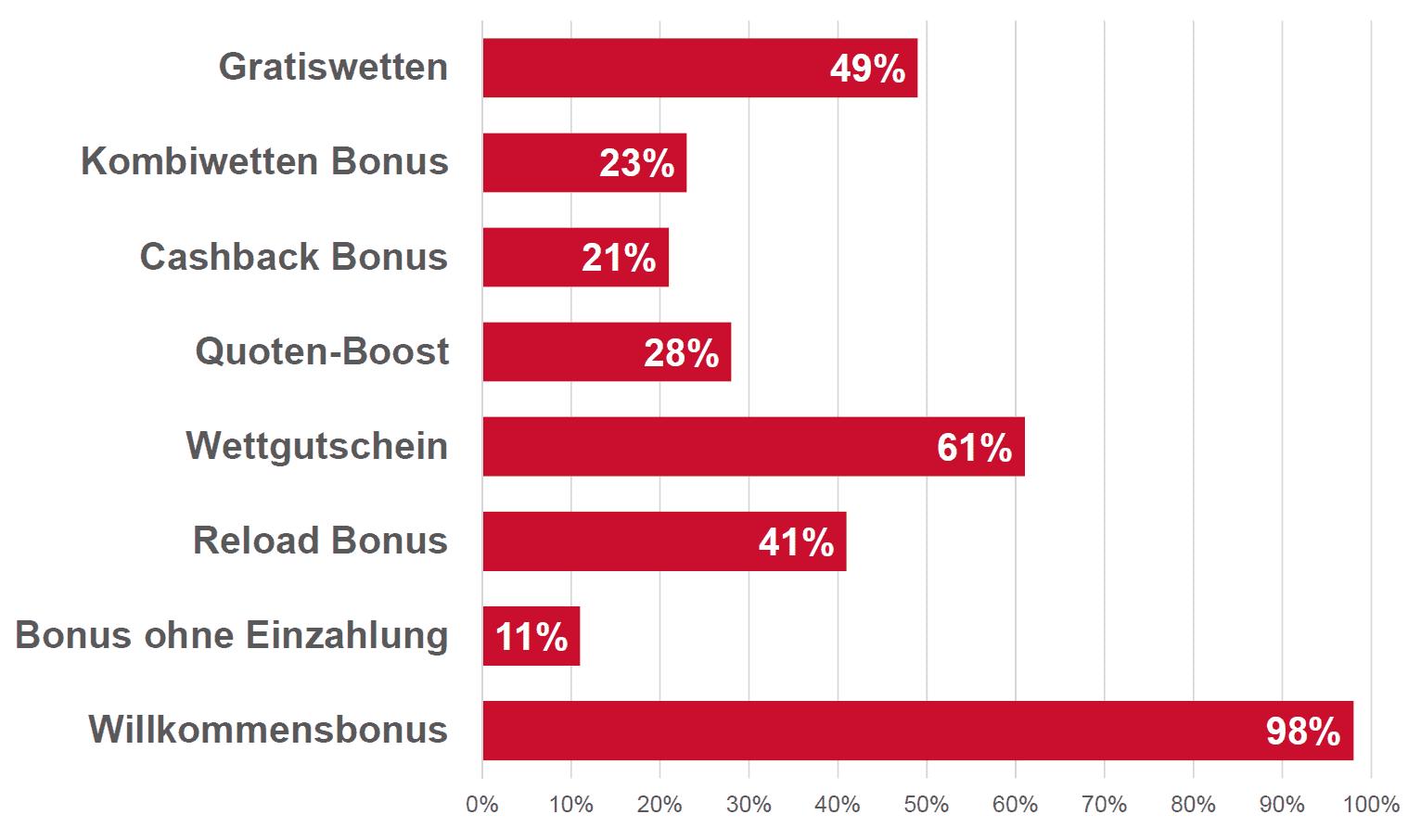 Statistik Wettbonus Angebote Österreich